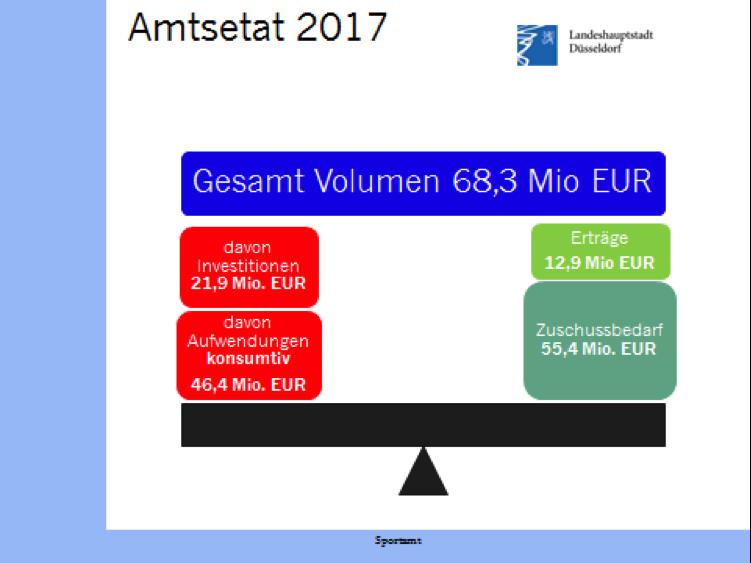 Amtsetat2017